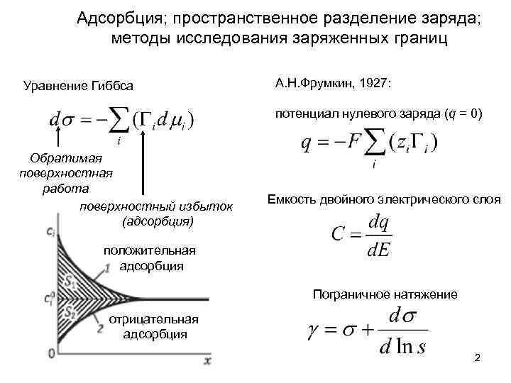 Адсорбция; пространственное разделение заряда; методы исследования заряженных границ Уравнение Гиббса А. Н. Фрумкин, 1927: