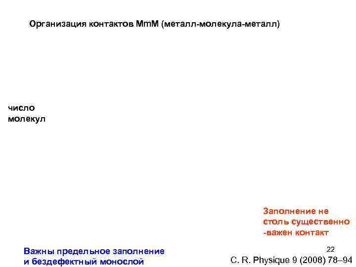 Организация контактов Мm. M (металл-молекула-металл) число молекул Заполнение не столь существенно -важен контакт Важны