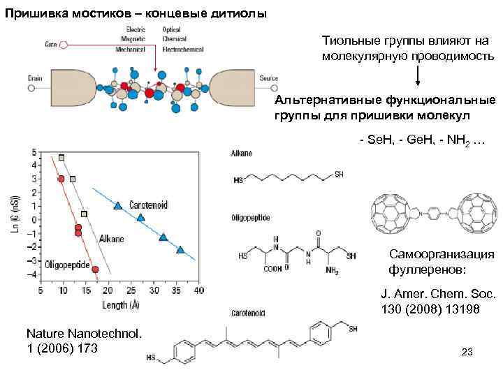 Пришивка мостиков – концевые дитиолы Тиольные группы влияют на молекулярную проводимость Альтернативные функциональные группы