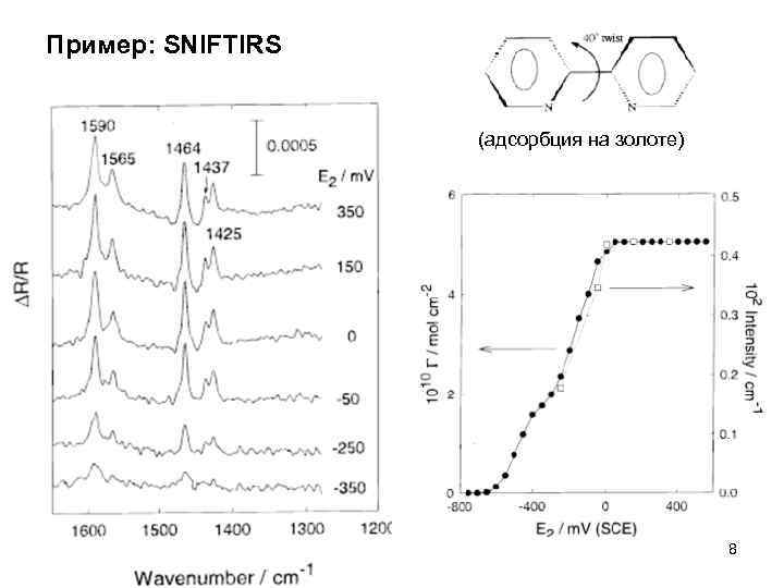 Пример: SNIFTIRS (адсорбция на золоте) 8