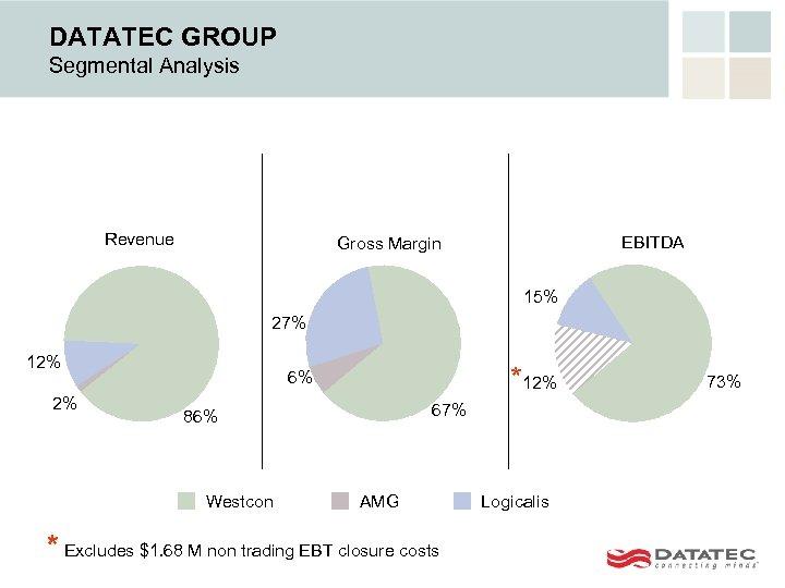 DATATEC GROUP Segmental Analysis Revenue EBITDA Gross Margin 15% 27% 12% 2% *12% 6%