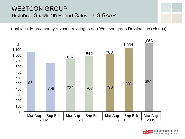WESTCON GROUP Historical Six Month Period Sales – US GAAP (Includes intercompany revenue relating