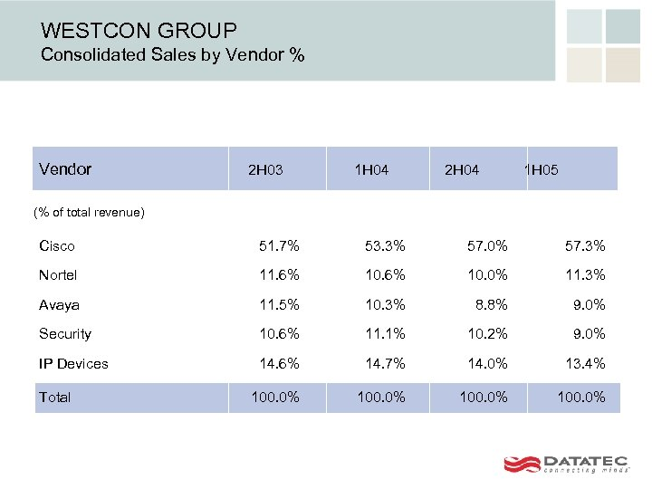 WESTCON GROUP Consolidated Sales by Vendor % Vendor 2 H 03 1 H 04