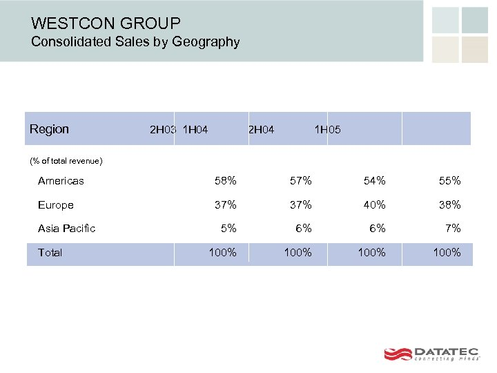 WESTCON GROUP Consolidated Sales by Geography Region 2 H 03 1 H 04 2