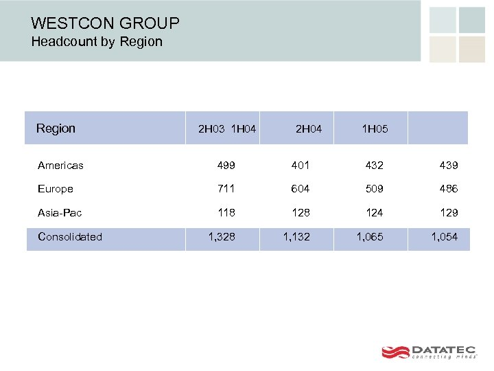 WESTCON GROUP Headcount by Region 2 H 03 1 H 04 2 H 04