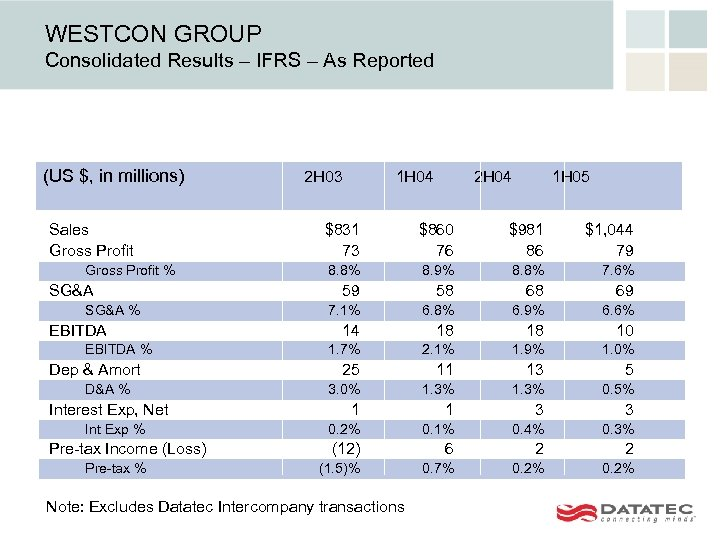 WESTCON GROUP Consolidated Results – IFRS – As Reported (US $, in millions) Sales