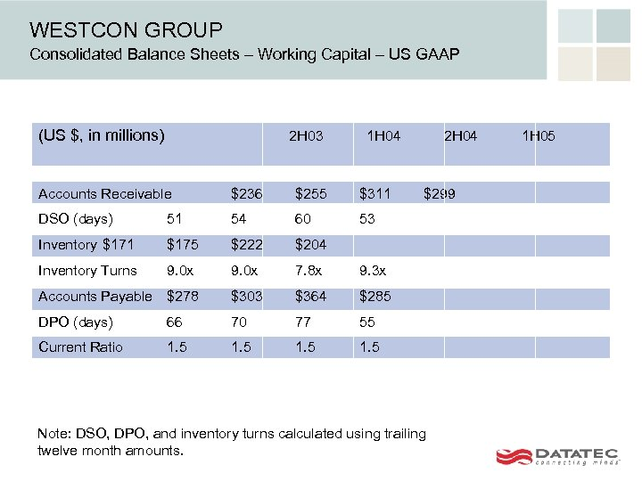 WESTCON GROUP Consolidated Balance Sheets – Working Capital – US GAAP (US $, in