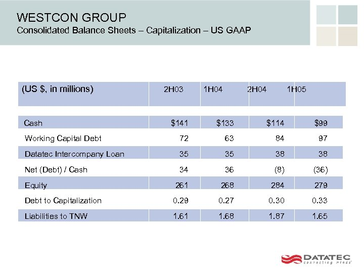 WESTCON GROUP Consolidated Balance Sheets – Capitalization – US GAAP (US $, in millions)