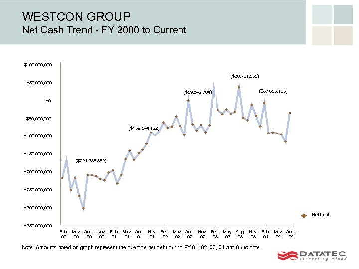 WESTCON GROUP Net Cash Trend - FY 2000 to Current $100, 000 ($30, 701,