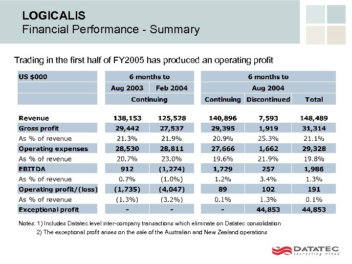 LOGICALIS Financial Performance - Summary Trading in the first half of FY 2005 has