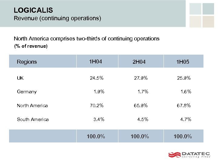 LOGICALIS Revenue (continuing operations) North America comprises two-thirds of continuing operations (% of revenue)