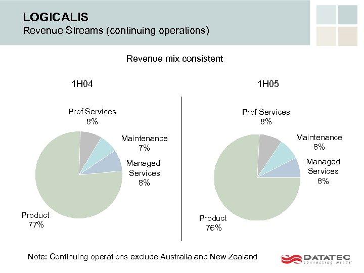 LOGICALIS Revenue Streams (continuing operations) Revenue mix consistent 1 H 04 1 H 05