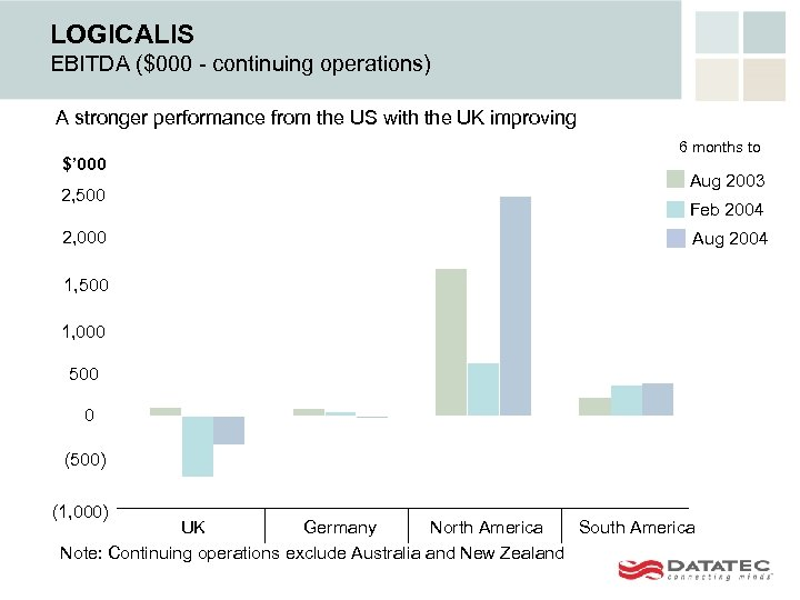 LOGICALIS EBITDA ($000 - continuing operations) A stronger performance from the US with the