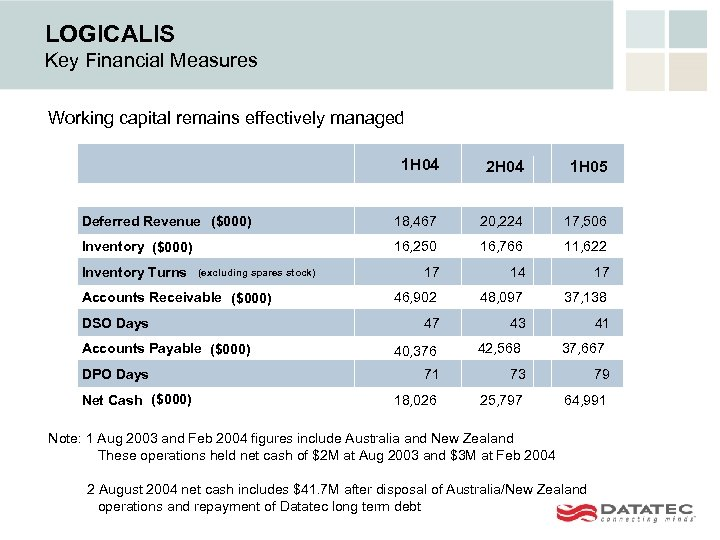 LOGICALIS Key Financial Measures Working capital remains effectively managed 1 H 04 2 H