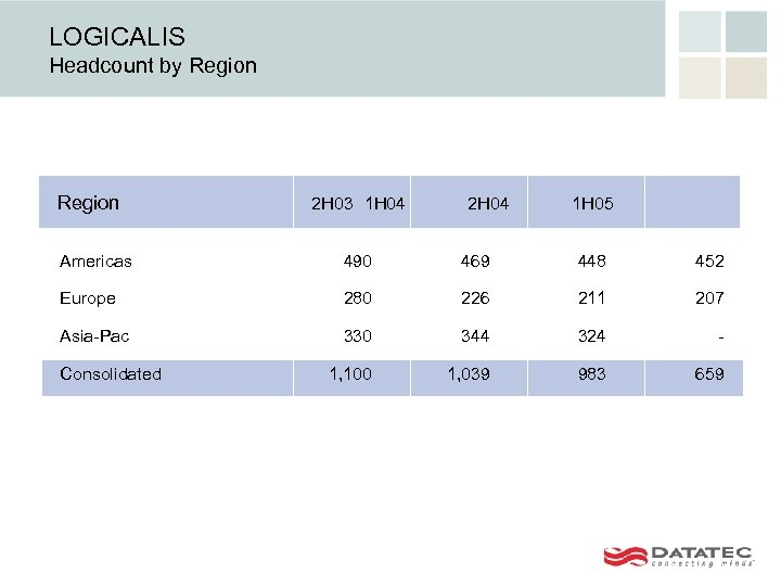 LOGICALIS Headcount by Region 2 H 03 1 H 04 2 H 04 1
