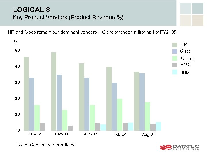 LOGICALIS Key Product Vendors (Product Revenue %) HP and Cisco remain our dominant vendors