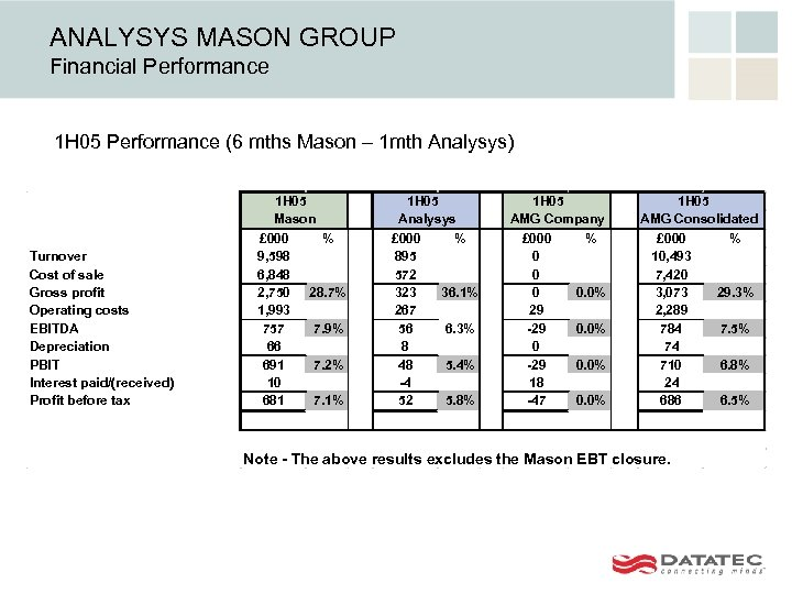 ANALYSYS MASON GROUP Financial Performance 1 H 05 Performance (6 mths Mason – 1