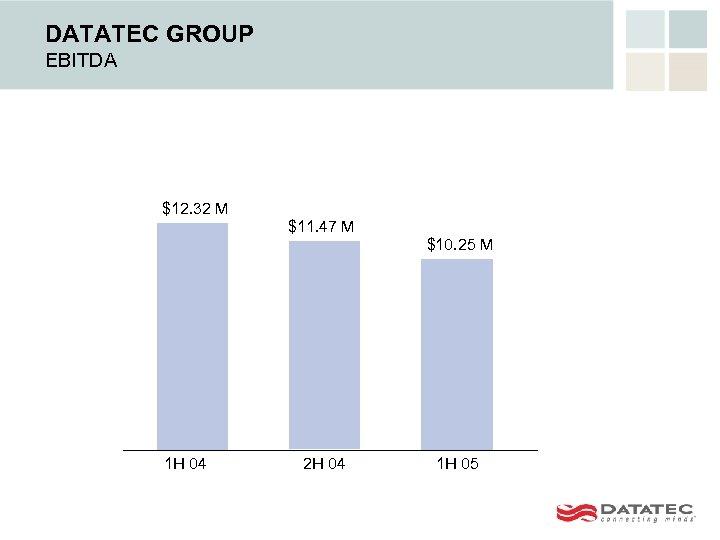 DATATEC GROUP EBITDA $12. 32 M $11. 47 M $10. 25 M 1 H