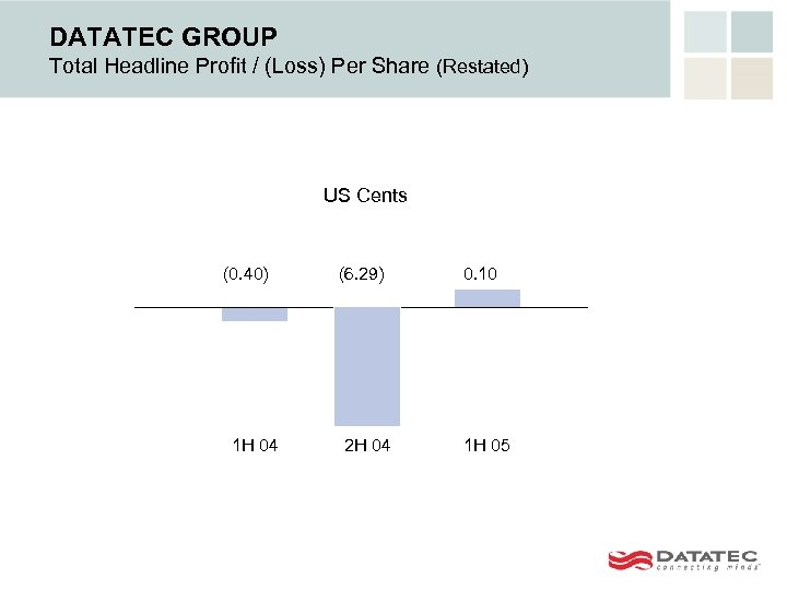 DATATEC GROUP Total Headline Profit / (Loss) Per Share (Restated) US Cents (0. 40)