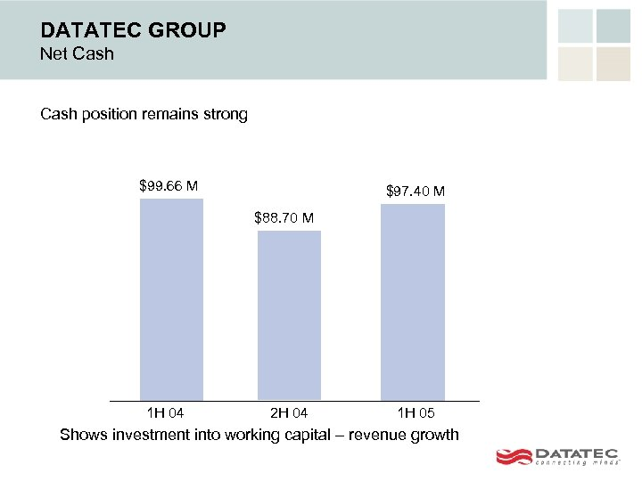 DATATEC GROUP Net Cash position remains strong $99. 66 M $97. 40 M $88.