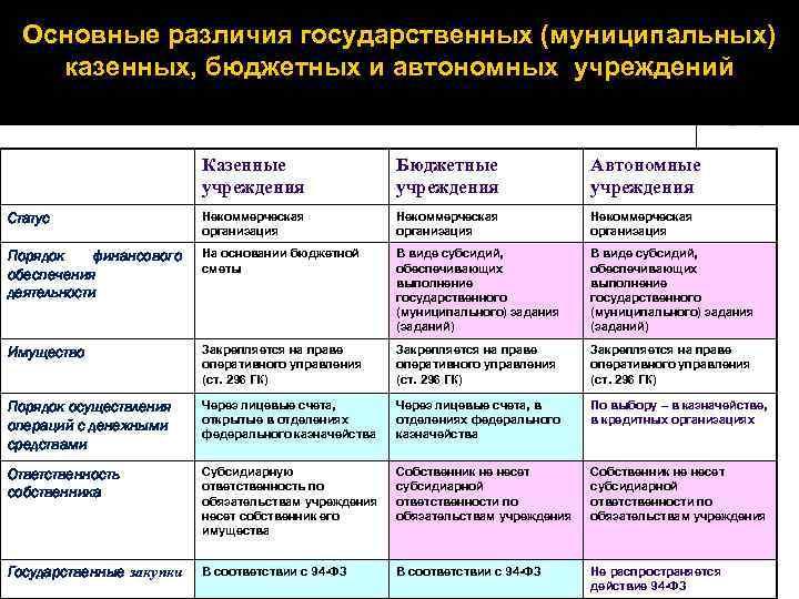 примеры казенных учреждений в россии