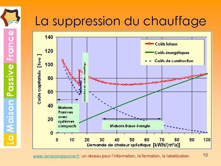 La suppression du chauffage www. lamaisonpassive. fr: un réseau pour l'information, la labellisation. 10