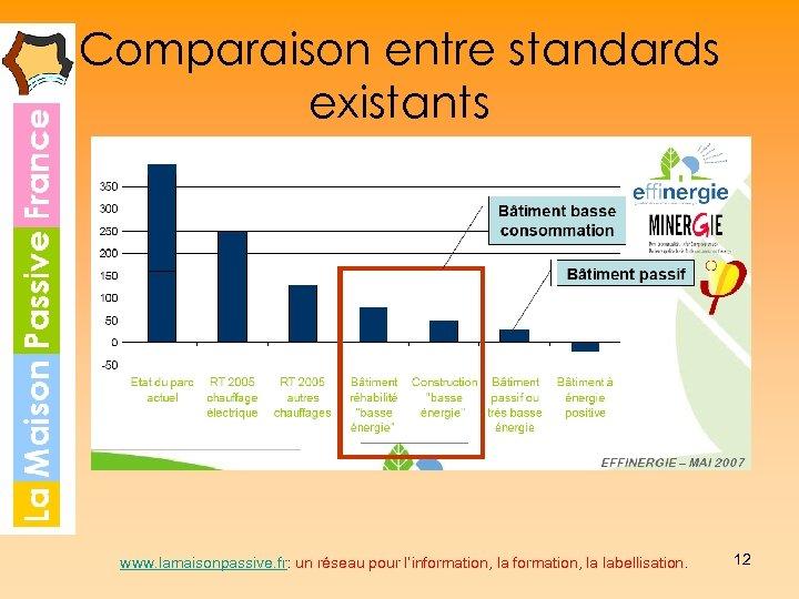 Comparaison entre standards existants www. lamaisonpassive. fr: un réseau pour l'information, la labellisation. 12