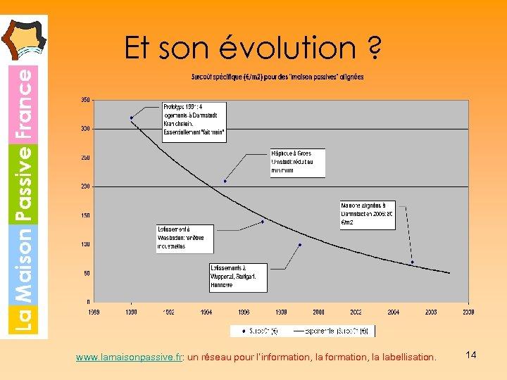 Et son évolution ? www. lamaisonpassive. fr: un réseau pour l'information, la labellisation. 14