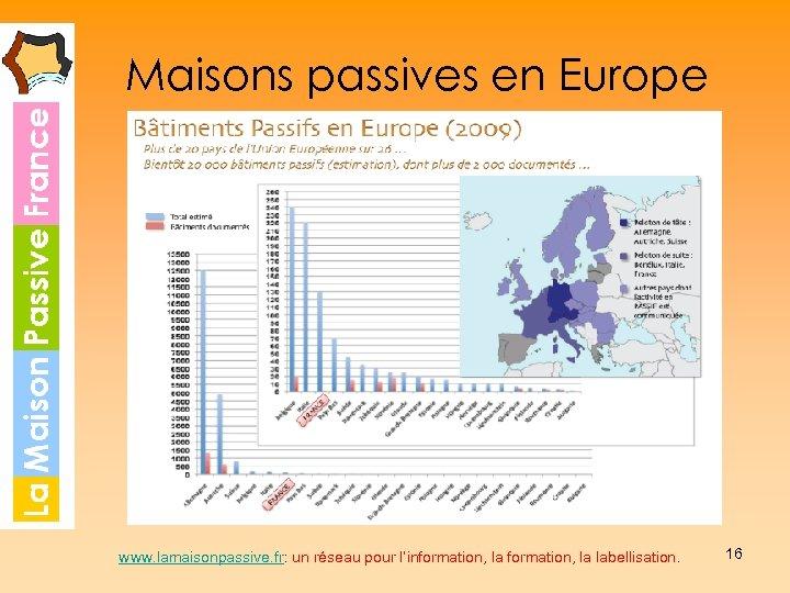 Maisons passives en Europe www. lamaisonpassive. fr: un réseau pour l'information, la labellisation. 16