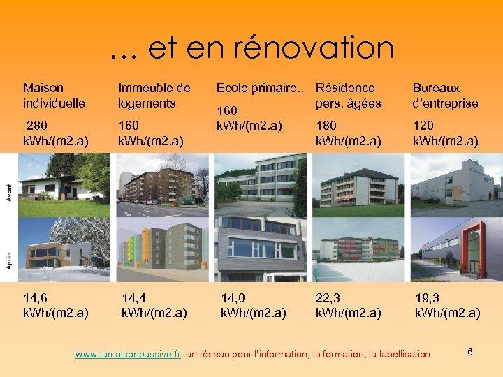 … et en rénovation Maison individuelle Immeuble de logements 280 k. Wh/(m 2. a)