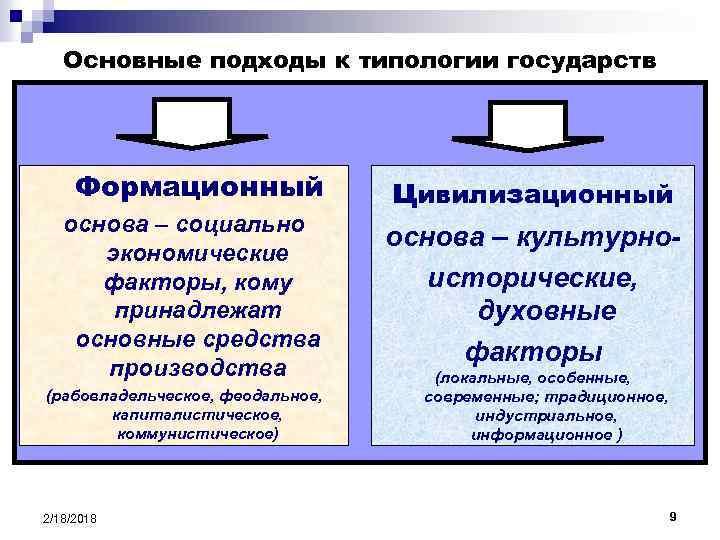 К основные подходы понятие, шпаргалка государств типологии и 12. значение