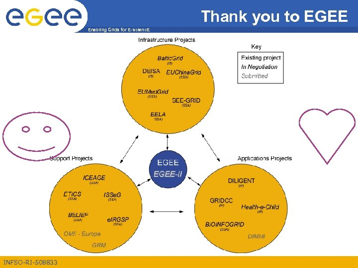 Thank you to EGEE Enabling Grids for E-scienc. E INFSO-RI-508833