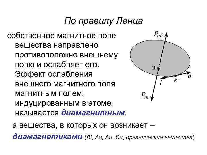 По правилу Ленца собственное магнитное поле вещества направлено противоположно внешнему полю и ослабляет его.