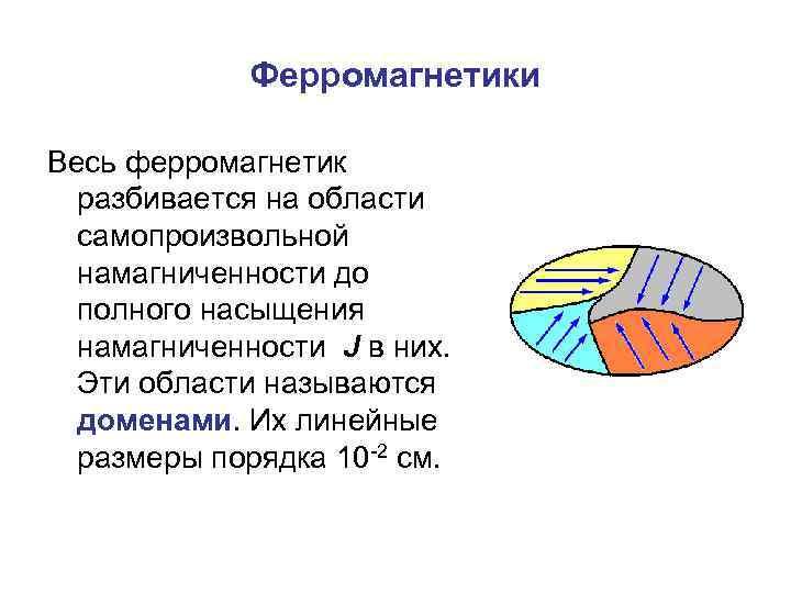 Ферромагнетики Весь ферромагнетик разбивается на области самопроизвольной намагниченности до полного насыщения намагниченности J в