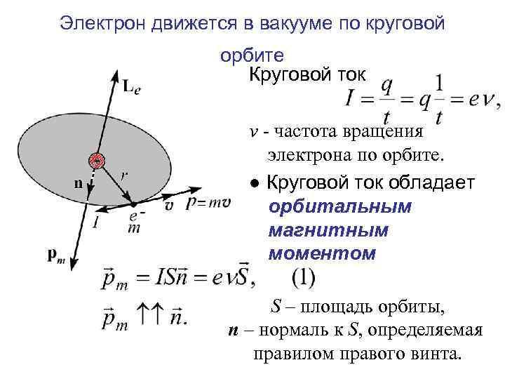 Электрон движется в вакууме по круговой орбите Круговой ток ν - частота вращения электрона