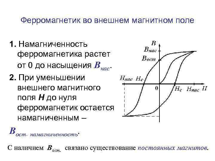 Ферромагнетик во внешнем магнитном поле 1. Намагниченность ферромагнетика растет от 0 до насыщения Внас.