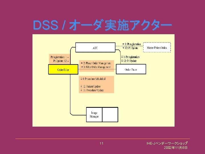 DSS / オーダ実施アクター 11 IHE-Jベンダーワークショップ 2002年 11月6日