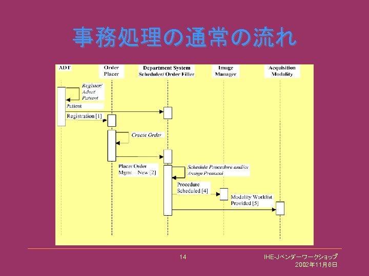 事務処理の通常の流れ 14 IHE-Jベンダーワークショップ 2002年 11月6日