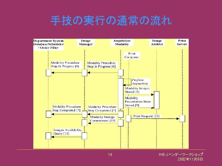 手技の実行の通常の流れ 15 IHE-Jベンダーワークショップ 2002年 11月6日