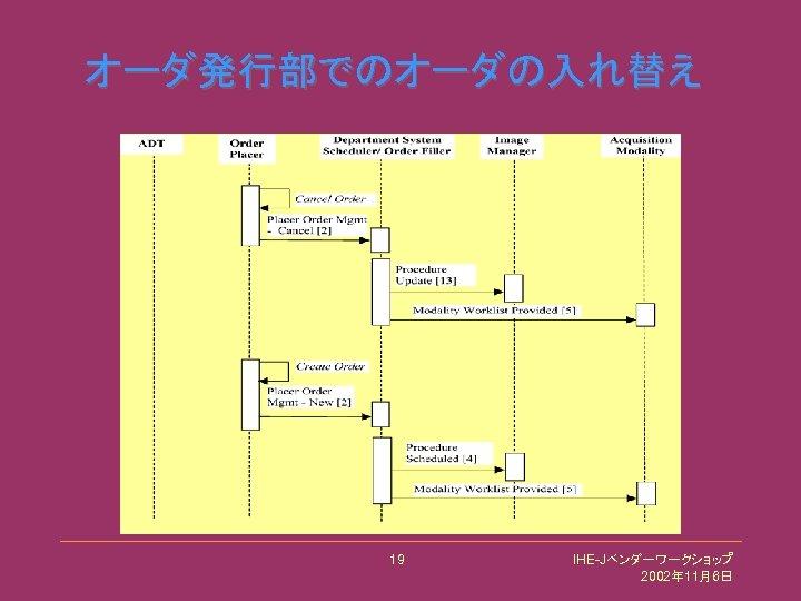 オーダ発行部でのオーダの入れ替え 19 IHE-Jベンダーワークショップ 2002年 11月6日