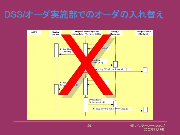 DSS/オーダ実施部でのオーダの入れ替え X 20 IHE-Jベンダーワークショップ 2002年 11月6日