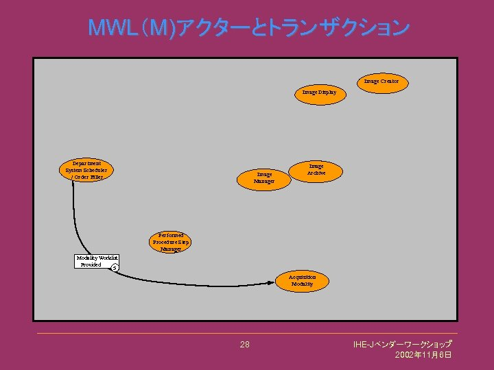 MWL(M)アクターとトランザクション Image Creator Image Display Department System Scheduler / Order Filler Image Manager Image