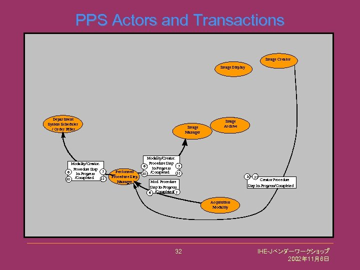 PPS Actors and Transactions Image Creator Image Display Department System Scheduler / Order Filler
