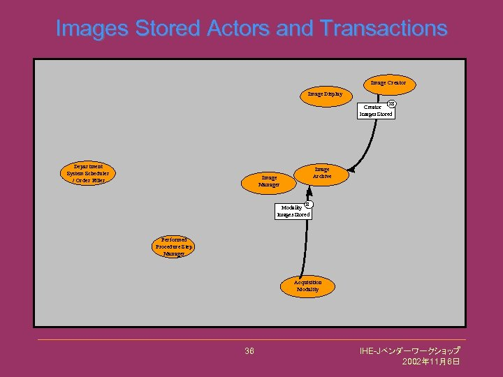 Images Stored Actors and Transactions Image Creator Image Display 18 Creator Images Stored Department