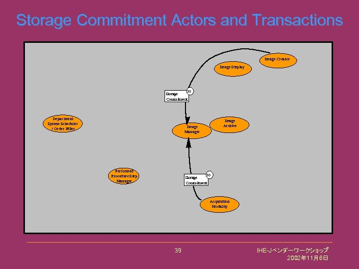 Storage Commitment Actors and Transactions Image Creator Image Display 10 Storage Commitment Department System