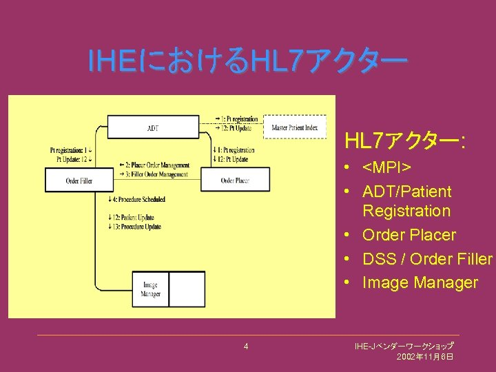 IHEにおけるHL 7アクター: • <MPI> • ADT/Patient Registration • Order Placer • DSS / Order