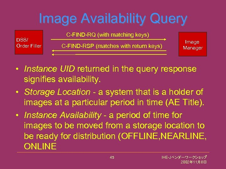 Image Availability Query DSS/ Order Filler C-FIND-RQ (with matching keys) C-FIND-RSP (matches with return