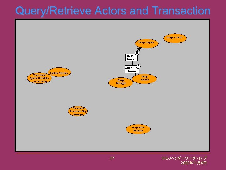 Query/Retrieve Actors and Transaction Image Creator Image Display Query Images Department System Scheduler /