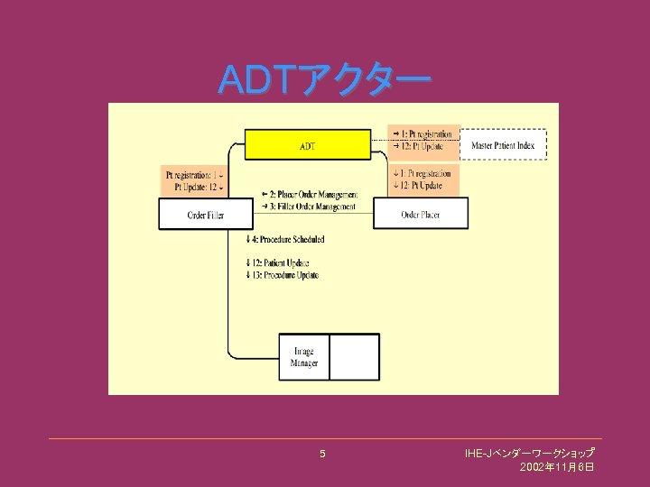 ADTアクター 5 IHE-Jベンダーワークショップ 2002年 11月6日