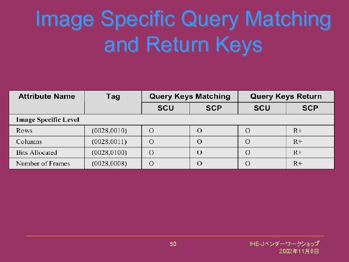 Image Specific Query Matching and Return Keys 50 IHE-Jベンダーワークショップ 2002年 11月6日